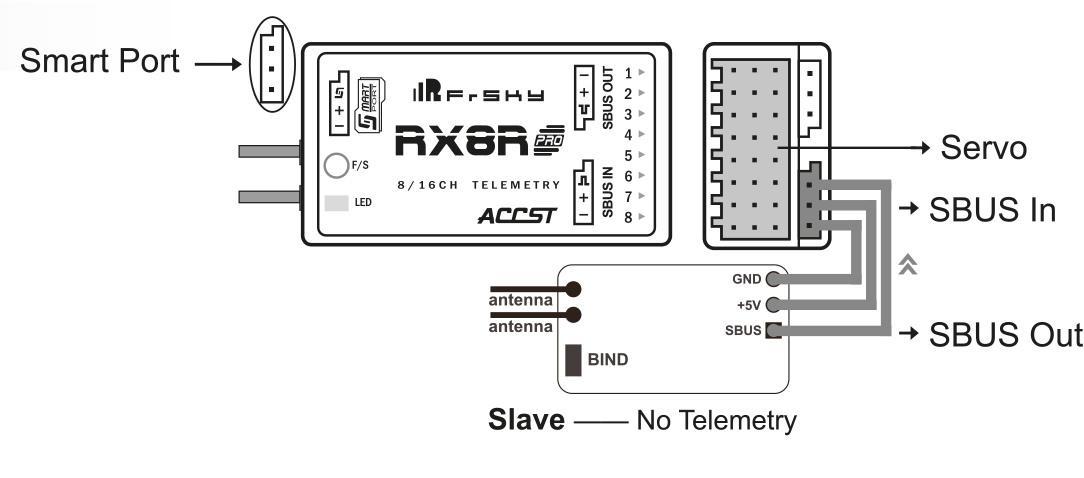 Verkabelung für Redundanz RX8R Pro Empfänger