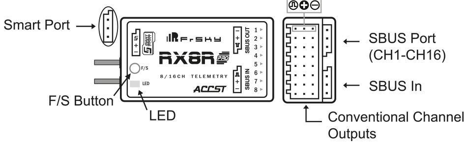 Anschlüsse RX8R Pro