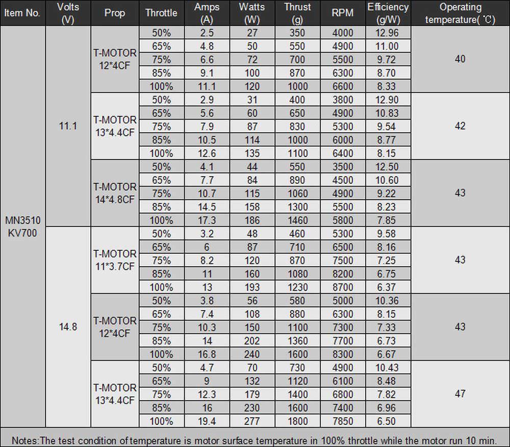 Beispiel Messdaten eines T-Motor MN3510 mit 700kv